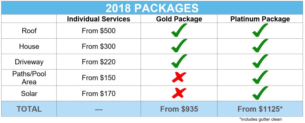Get Our Platinum Package For The Price Of The Gold Package